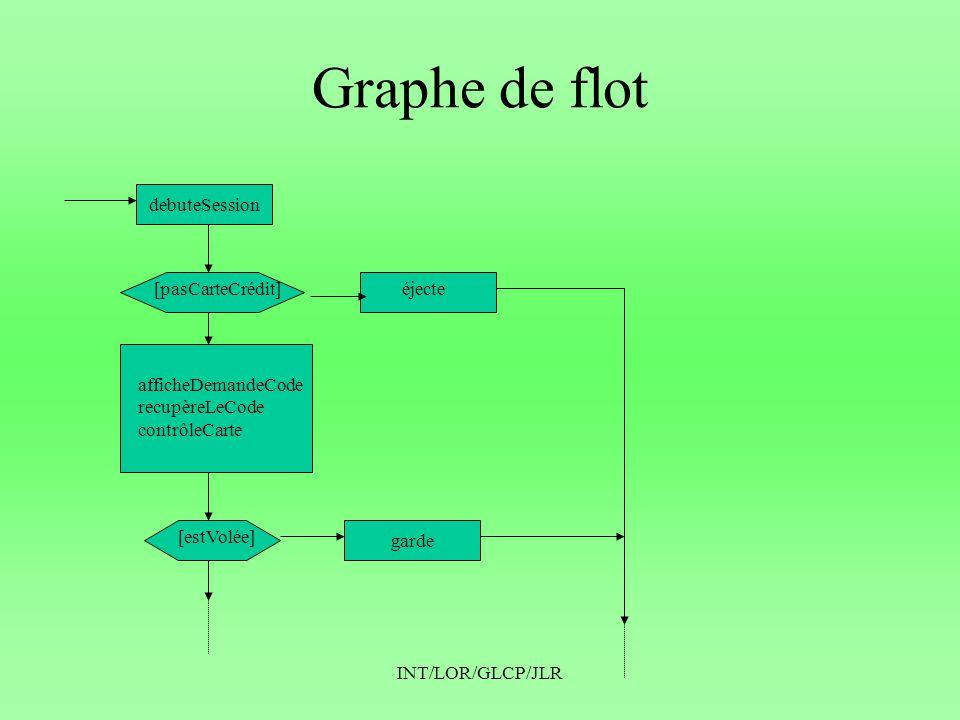 Graphe de flot debuteSession [pasCarteCrédit] éjecte